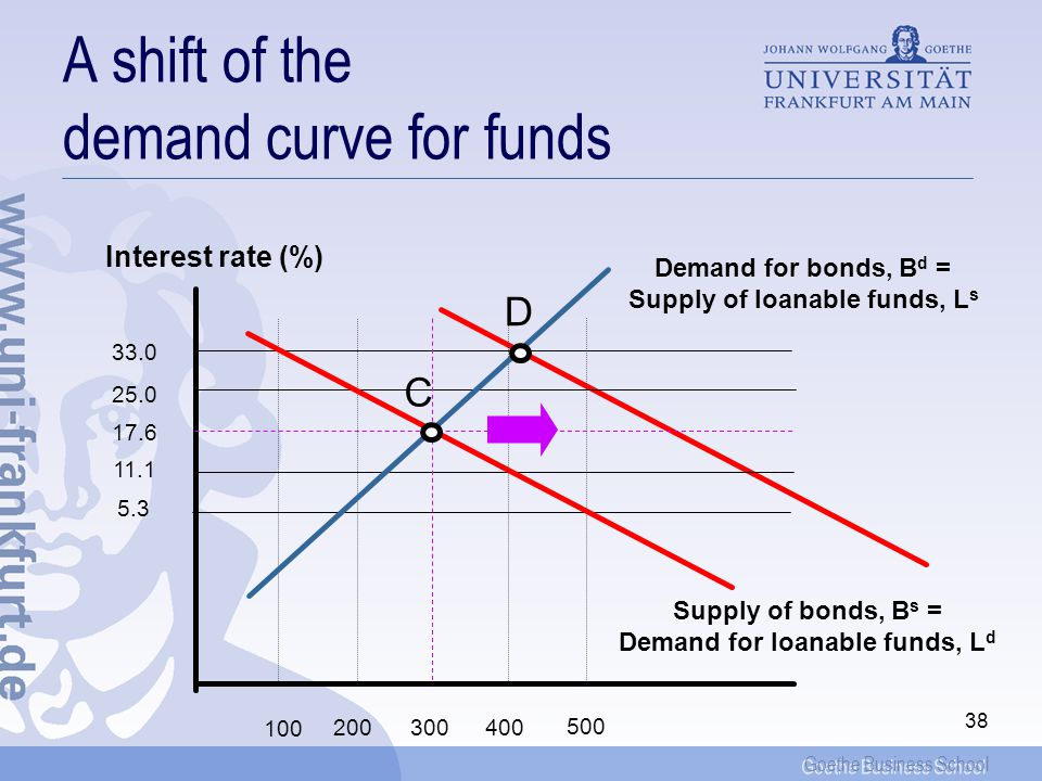 Goethe Business School 38 A shift of the demand curve for funds Interest rate (%) 33.0 25.0 17.6 11.1 5.3 100 500 400300200 Demand for bonds, B d = Supply of loanable funds, L s Supply of bonds, B s = Demand for loanable funds, L d C D