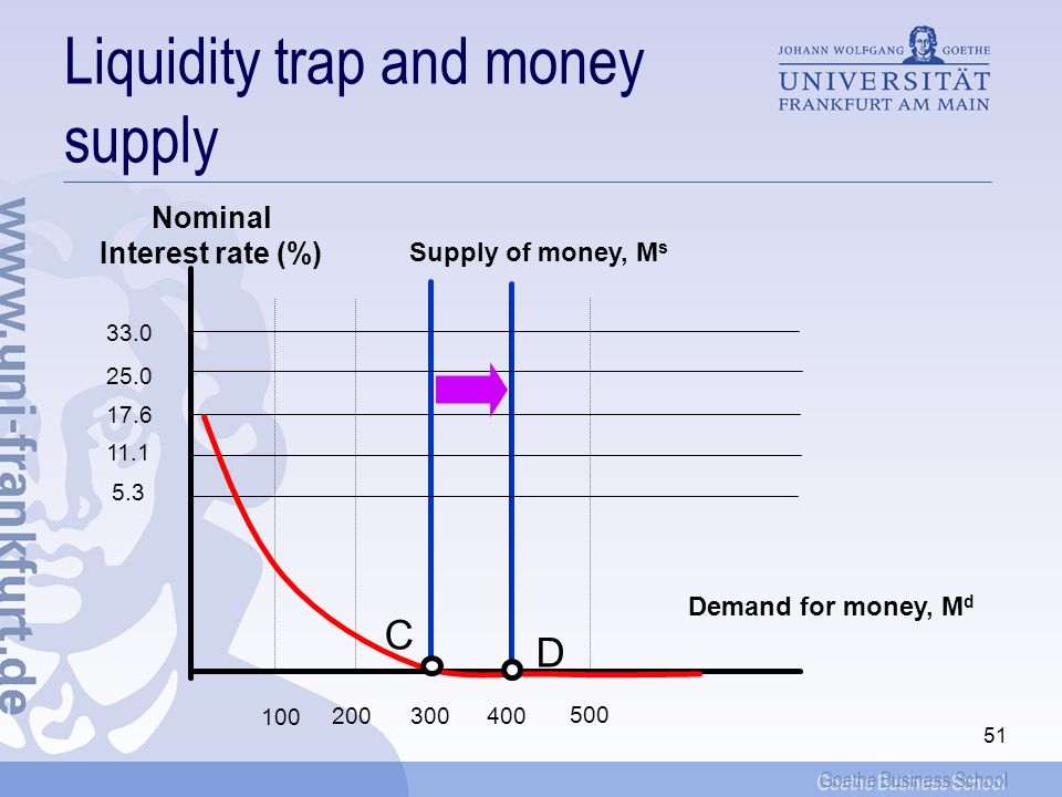 Goethe Business School 51 Liquidity trap and money supply Nominal Interest rate (%) 33.0 25.0 17.6 11.1 5.3 100 500 400300200 Supply of money, M s Demand for money, M d C D