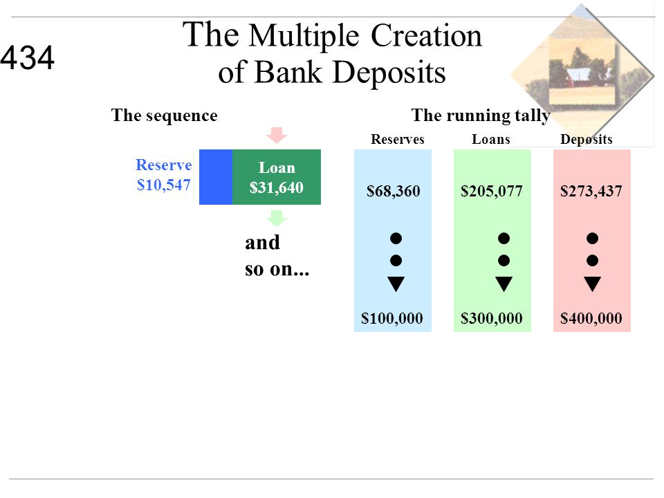 434 The Multiple Creation of Bank Deposits The sequenceThe running tally ReservesLoansDeposits $68,360$205,077$273,437 Loan $31,640 Reserve $10,547 an
