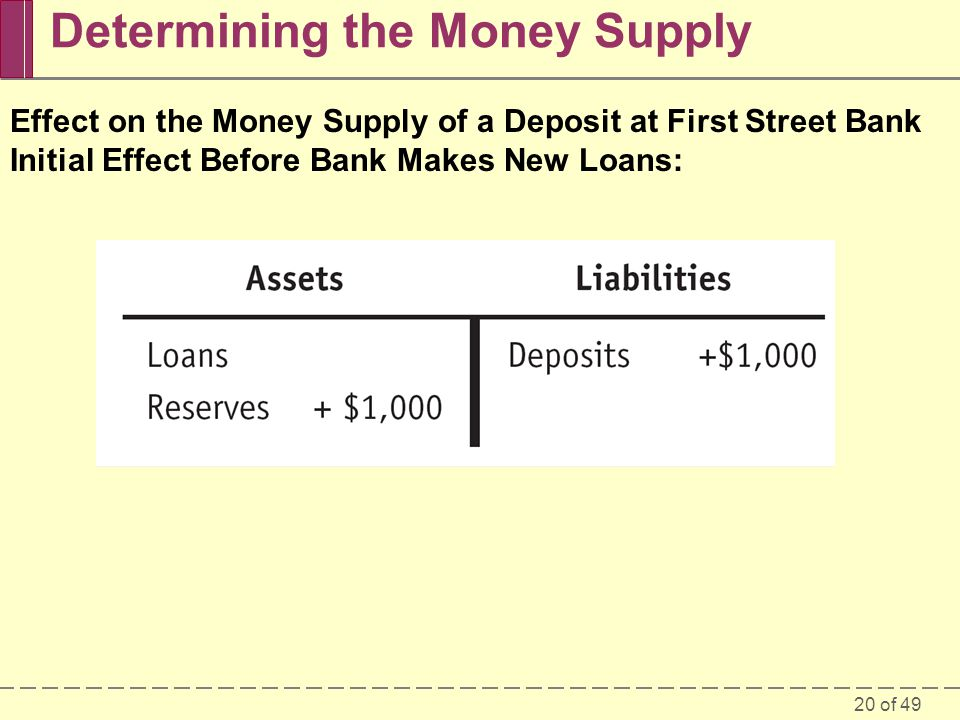 20 of 49 Determining the Money Supply Effect on the Money Supply of a Deposit at First Street Bank Initial Effect Before Bank Makes New Loans: