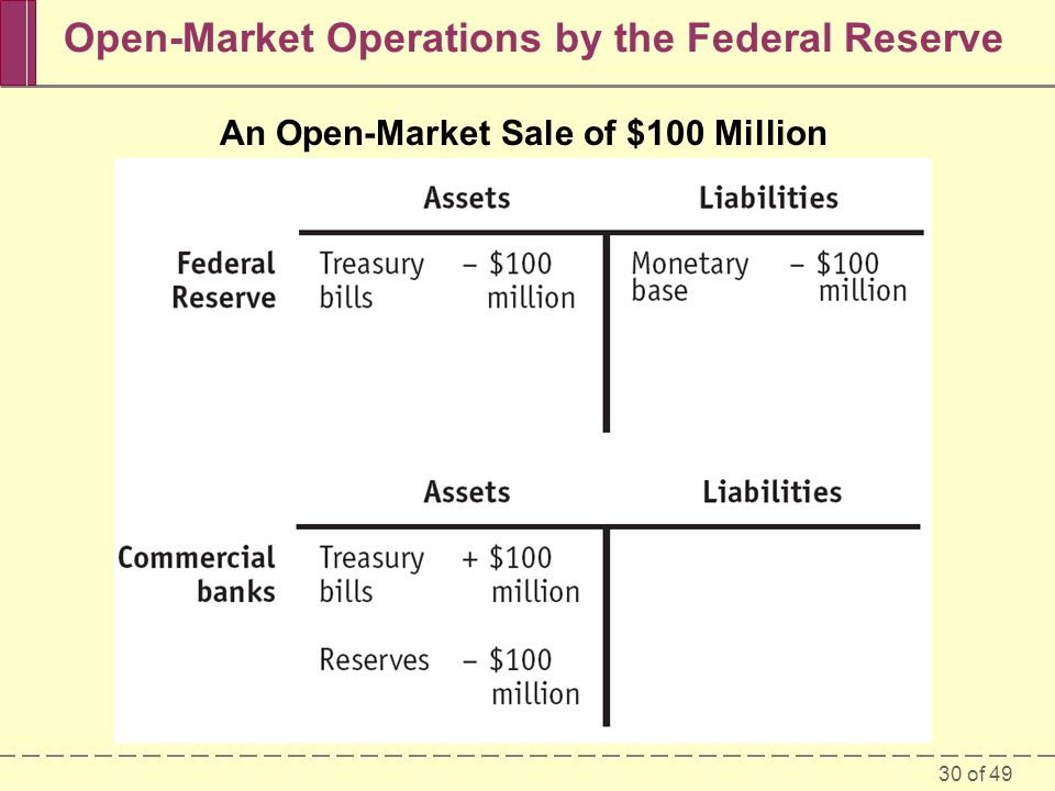30 of 49 Open-Market Operations by the Federal Reserve An Open-Market Sale of $100 Million