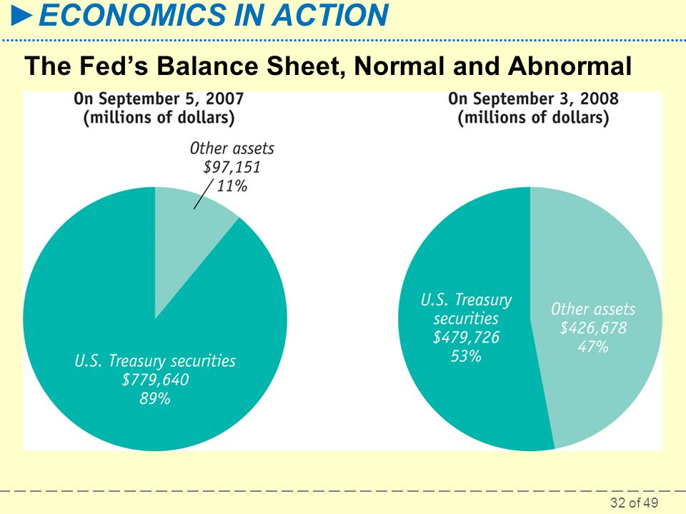32 of 49 ECONOMICS IN ACTION The Feds Balance Sheet, Normal and Abnormal