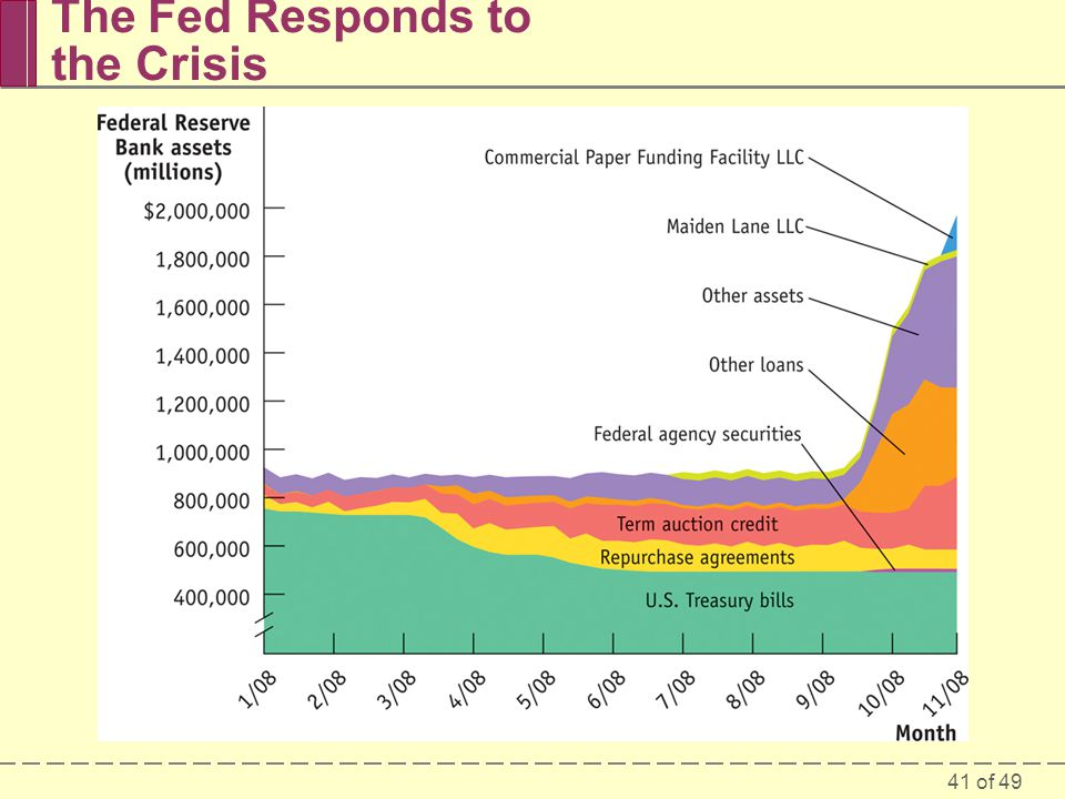 41 of 49 The Fed Responds to the Crisis