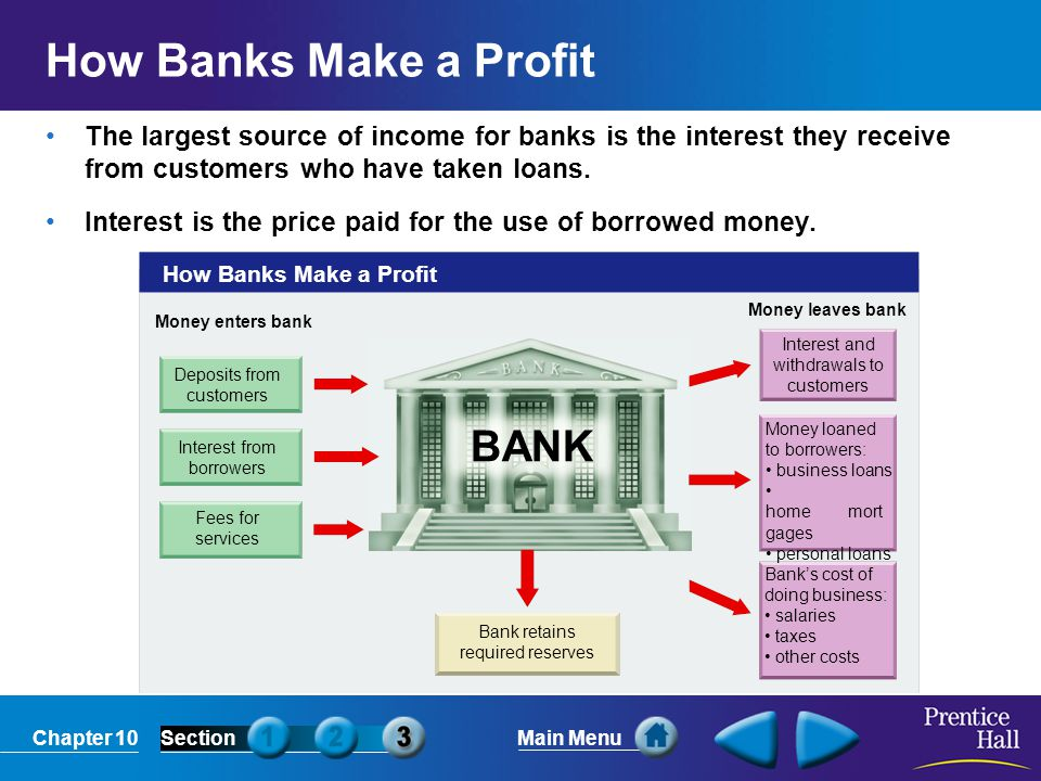 Chapter 10SectionMain Menu BANK How Banks Make a Profit Deposits from customers Interest from borrowers Fees for services Money enters bank Money leav