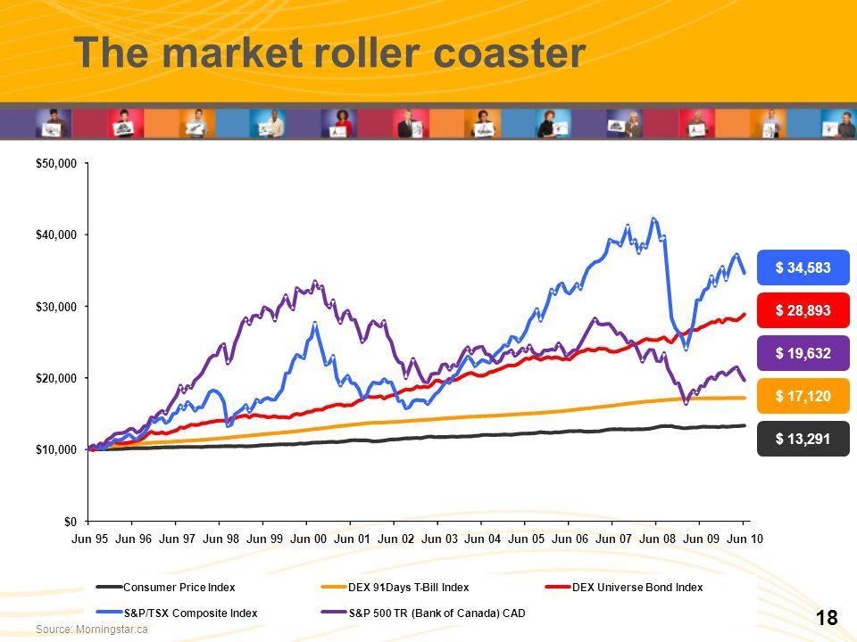 The market roller coaster $0 $10,000 $20,000 $30,000 $40,000 $50,000 Jun 95Jun 96Jun 97Jun 98Jun 99Jun 00Jun 01Jun 02Jun 03Jun 04Jun 05Jun 06Jun 07Jun 08Jun 09Jun 10 Consumer Price IndexDEX 91-Days T-Bill IndexDEX Universe Bond Index S&P/TSX Composite IndexS&P 500 TR (Bank of Canada) CAD $ 13,291 $ 17,120 $ 19,632 $ 28,893 $ 34,583 Source: Morningstar.ca 18