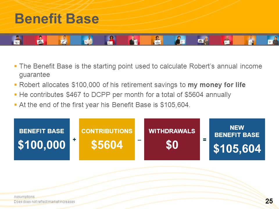 RRCD 100 000 $ REER 50 000 $ Benefit Base The Benefit Base is the starting point used to calculate Roberts annual income guarantee Robert allocates $100,000 of his retirement savings to my money for life He contributes $467 to DCPP per month for a total of $5604 annually At the end of the first year his Benefit Base is $105,604.