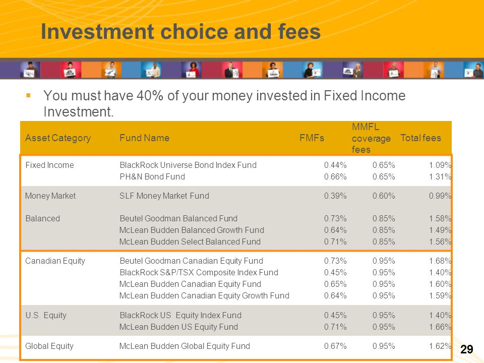 Investment choice and fees You must have 40% of your money invested in Fixed Income Investment. Asset CategoryFund NameFMFs MMFL coverage fees Total f