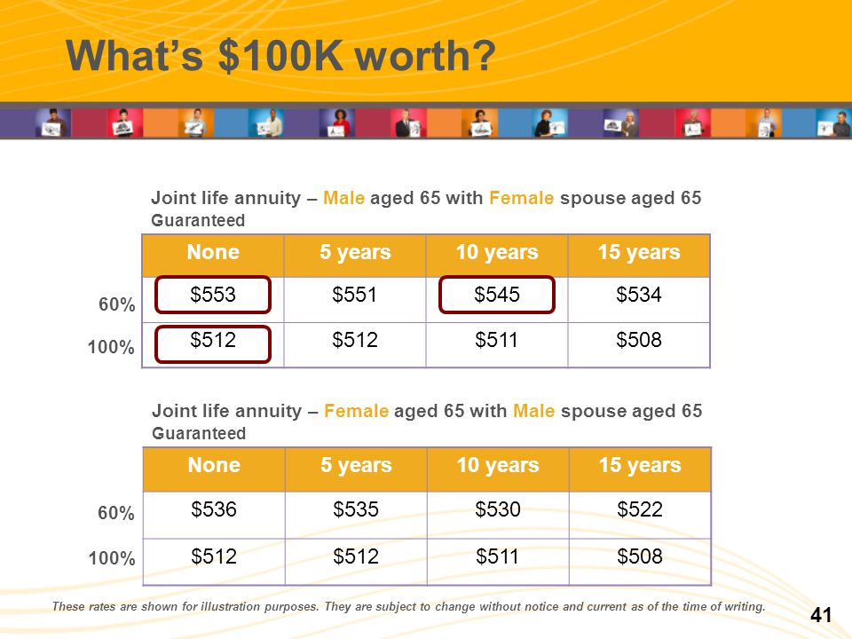 Whats $100K worth. These rates are shown for illustration purposes.