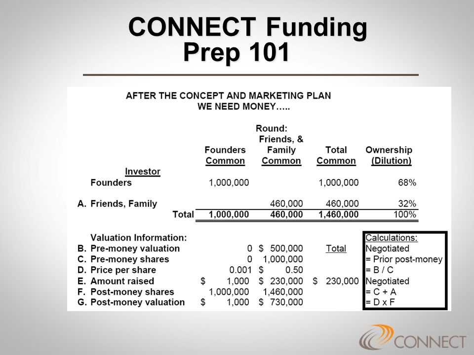 CONNECT Funding Prep 101 CONNECT Funding Prep 101