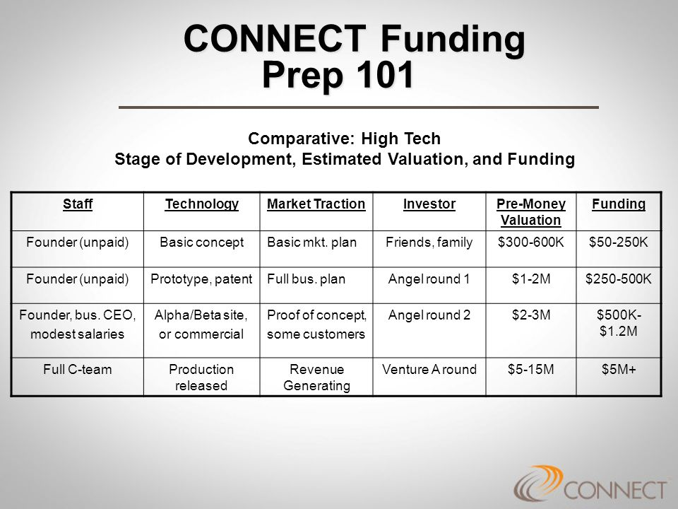 CONNECT Funding Prep 101 CONNECT Funding Prep 101 Selected Valuation Factors Environment: Funding climate for industry sector Funding climate for companies at this development stage Valuations of other companies with similar: Attractiveness of concept Management track record Target market size, growth, reachability Sustainable competitive advantage Profit potential Success record so far Ease, profitability of exit