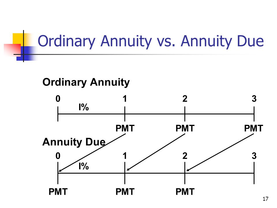 17 Ordinary Annuity PMT 0123 I% PMT 0123 I% PMT Annuity Due Ordinary Annuity vs. Annuity Due