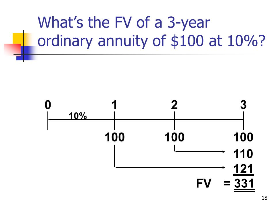 18 Whats the FV of a 3-year ordinary annuity of $100 at 10% 100 0123 10% 110 121 FV= 331