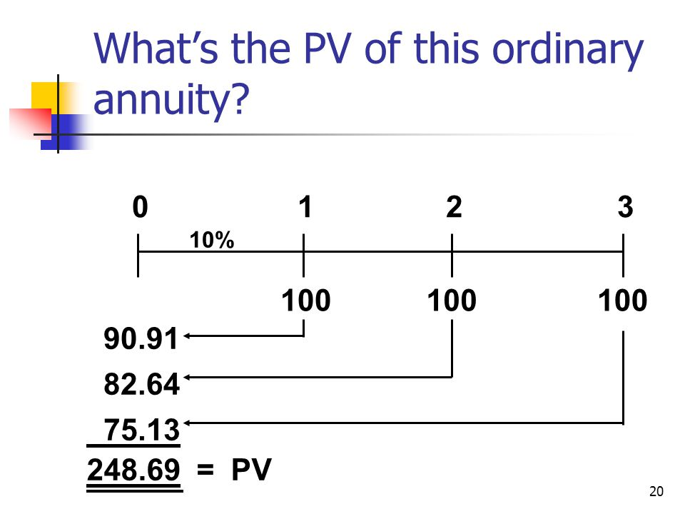 20 Whats the PV of this ordinary annuity 100 0123 10% 90.91 82.64 75.13 248.69 = PV