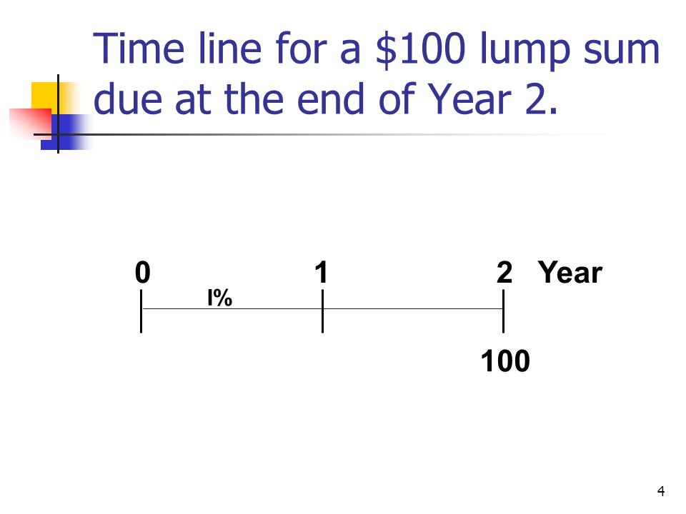 4 Time line for a $100 lump sum due at the end of Year 2. 100 012 Year I%