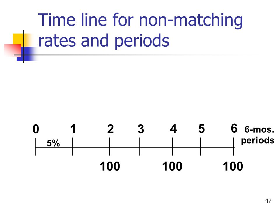 47 Time line for non-matching rates and periods 01 100 23 5% 45 6 6-mos. periods 100