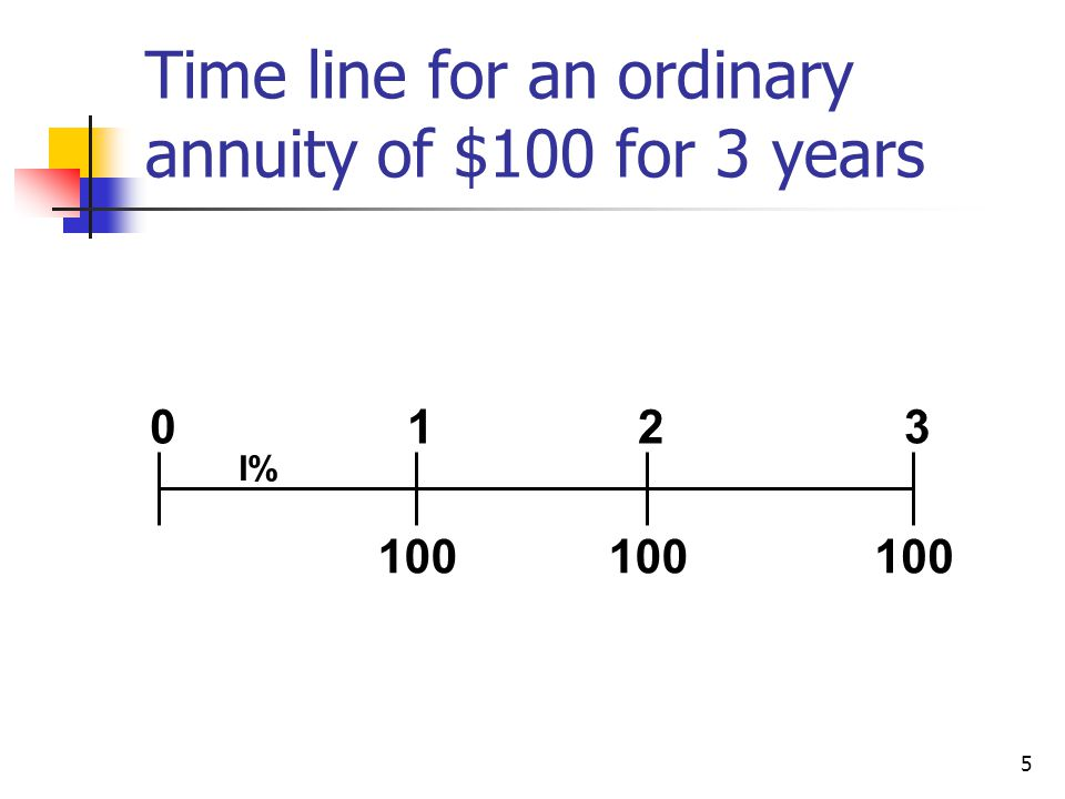 5 Time line for an ordinary annuity of $100 for 3 years 100 0123 I%