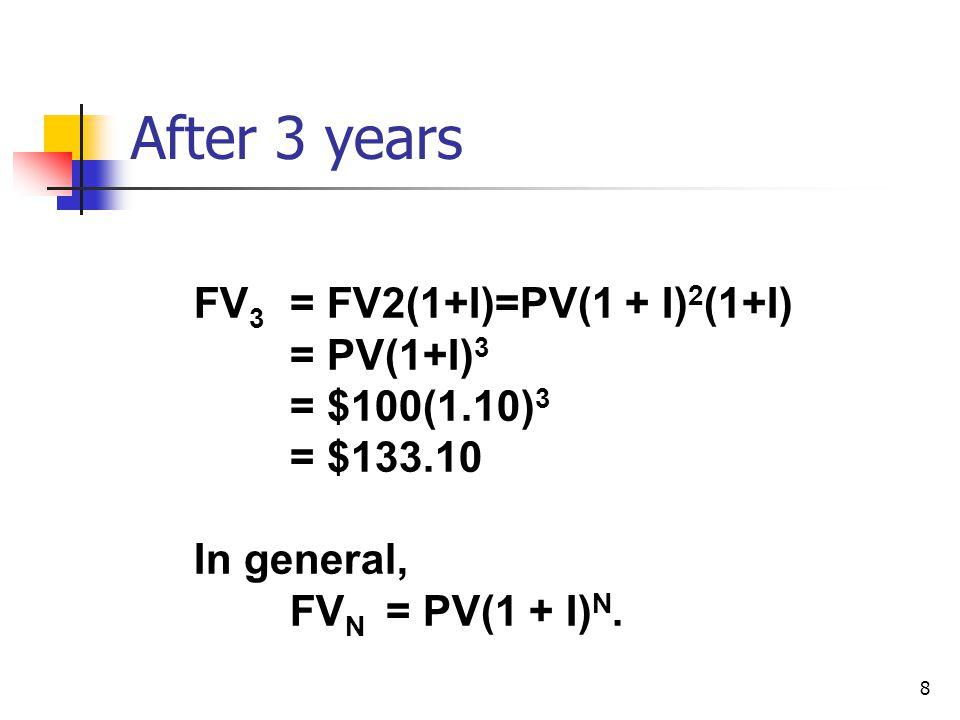 8 After 3 years FV 3 = FV2(1+I)=PV(1 + I) 2 (1+I) = PV(1+I) 3 = $100(1.10) 3 = $133.10 In general, FV N = PV(1 + I) N.