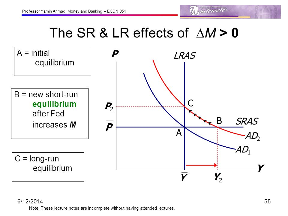 Professor Yamin Ahmad, Money and Banking – ECON 354 Note: These lecture notes are incomplete without having attended lectures. The SR & LR effects of