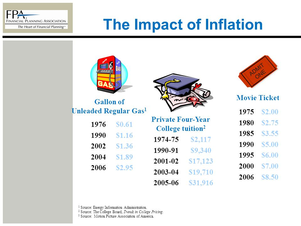 The Impact of Inflation 1 Source: Energy Information Administration. 2 Source: The College Board, Trends in College Pricing. 3 Source: Motion Picture