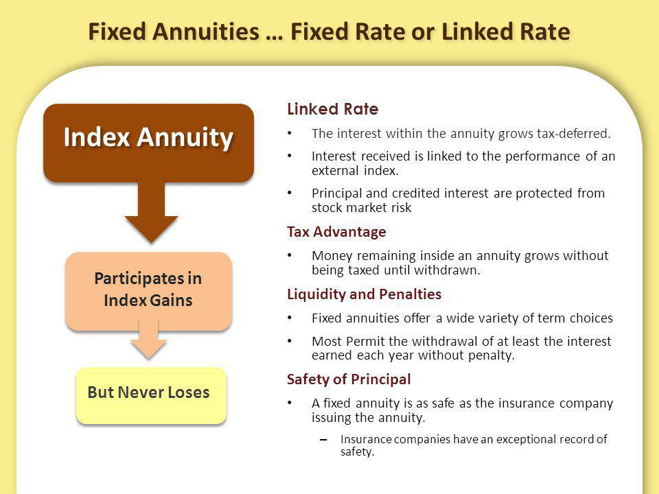 Fixed Annuities … Fixed Rate or Linked Rate Linked Rate The interest within the annuity grows tax-deferred.