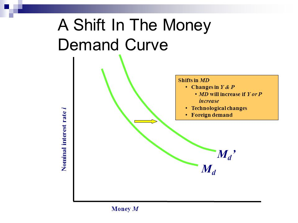 A Shift In The Money Demand Curve Money M Nominal interest rate i MdMd M d Shifts in MD Changes in Y & P MD will increase if Y or P increase Technological changes Foreign demand