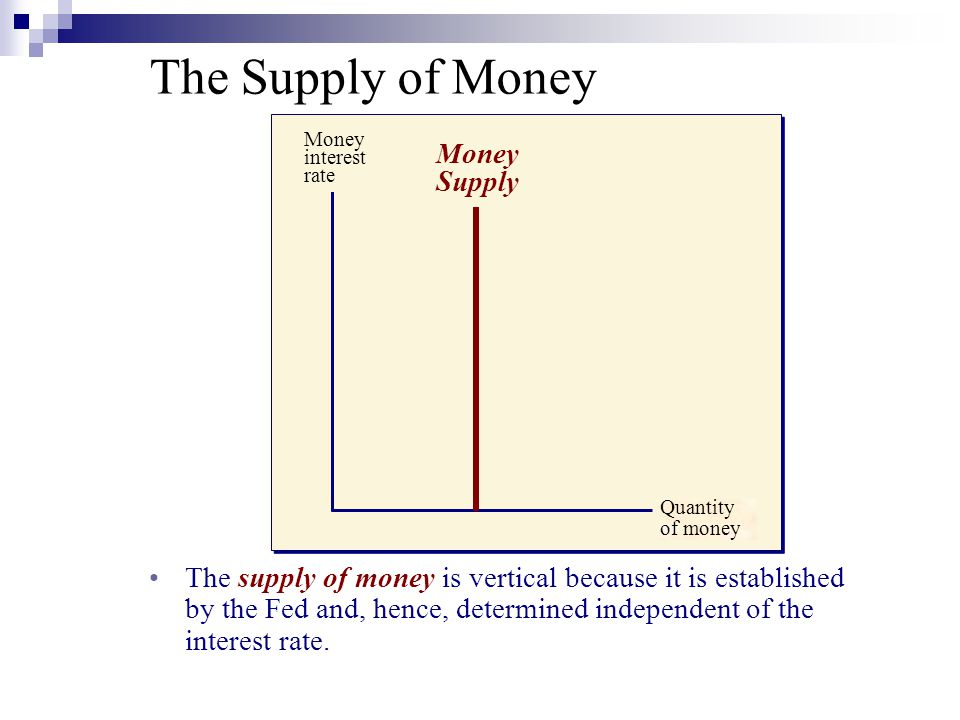 Quantity of money Money interest rate The supply of money is vertical because it is established by the Fed and, hence, determined independent of the interest rate.