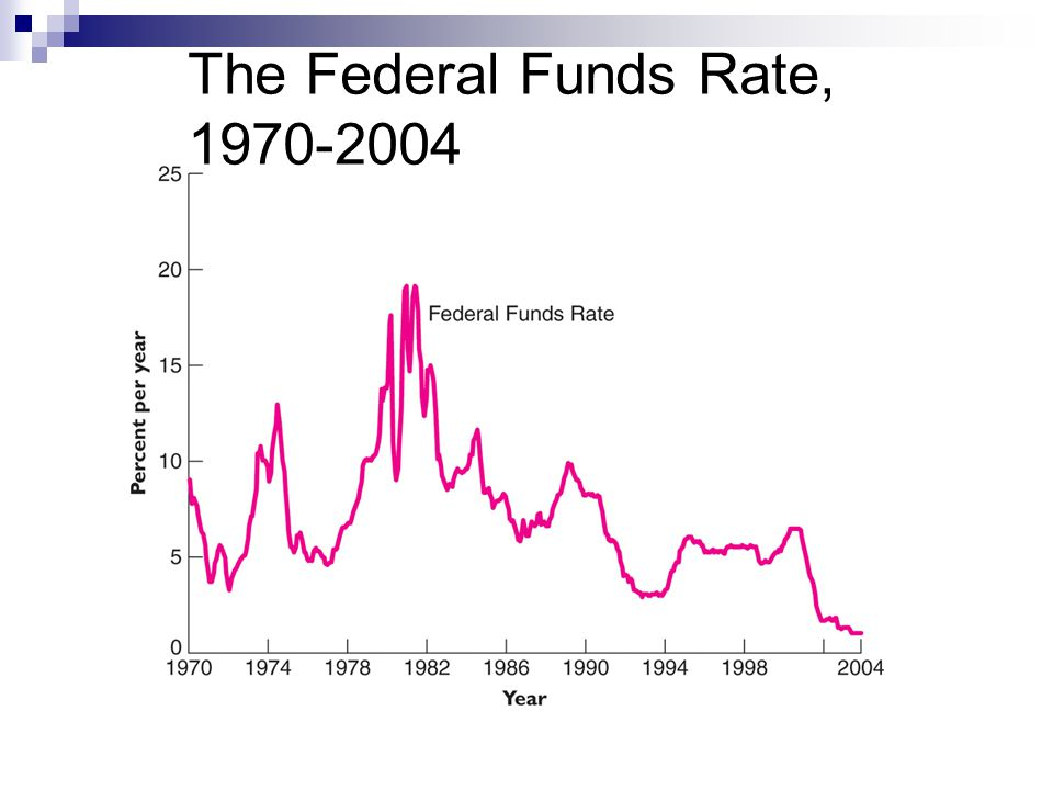 The Federal Funds Rate, 1970-2004