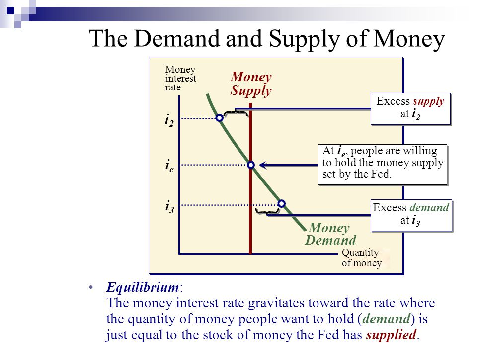 Money interest rate Equilibrium: The money interest rate gravitates toward the rate where the quantity of money people want to hold (demand) is just equal to the stock of money the Fed has supplied.