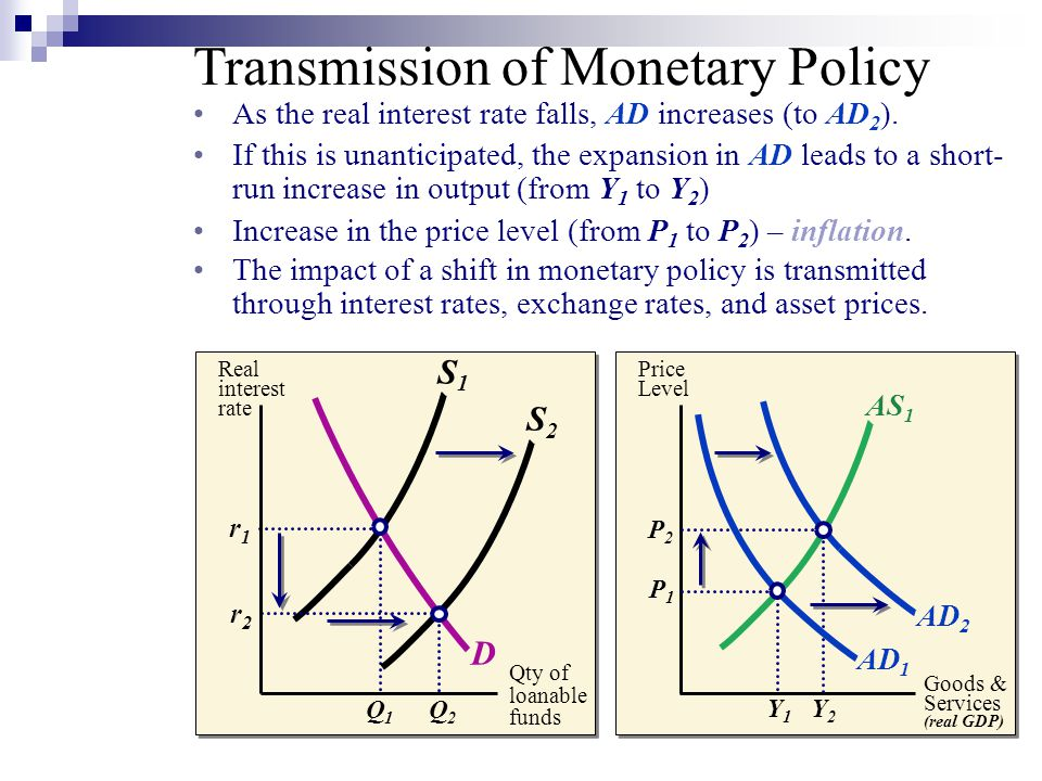 Price Level Goods & Services (real GDP) D S1S1 r1r1 Q1Q1 r2r2 Q2Q2 S2S2 Real interest rate P1P1 Y1Y1 Y2Y2 AS 1 AD 1 P2P2 AD 2 Transmission of Monetary Policy As the real interest rate falls, AD increases (to AD 2 ).