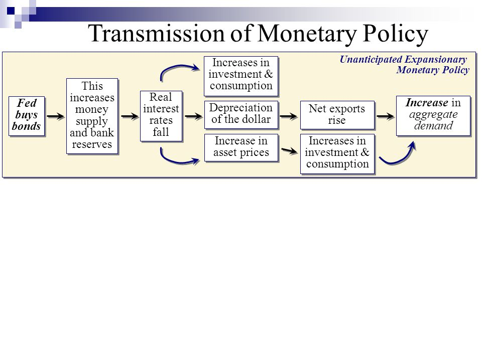 Unanticipated Expansionary Monetary Policy Fed buys bonds Transmission of Monetary Policy Real interest rates fall Increases in investment & consumption Depreciation of the dollar Increase in asset prices Increases in investment & consumption Net exports rise Increase in aggregate demand This increases money supply and bank reserves