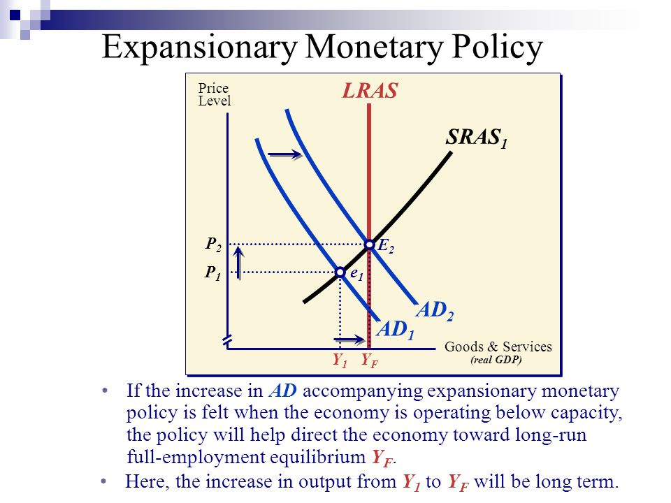 AD 1 If the increase in AD accompanying expansionary monetary policy is felt when the economy is operating below capacity, the policy will help direct the economy toward long-run full-employment equilibrium Y F.