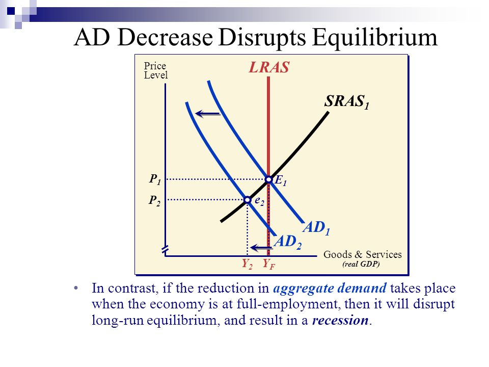 In contrast, if the reduction in aggregate demand takes place when the economy is at full-employment, then it will disrupt long-run equilibrium, and result in a recession.