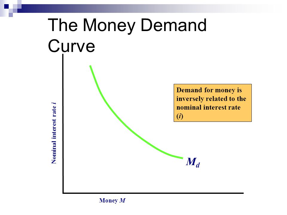 The Money Demand Curve Money M Nominal interest rate i MdMd Demand for money is inversely related to the nominal interest rate (i)