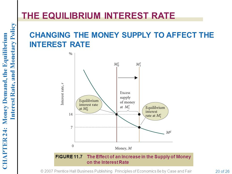 CHAPTER 24: Money Demand, the Equilibrium Interest Rate, and Monetary Policy © 2007 Prentice Hall Business Publishing Principles of Economics 8e by Case and Fair 20 of 26 THE EQUILIBRIUM INTEREST RATE CHANGING THE MONEY SUPPLY TO AFFECT THE INTEREST RATE FIGURE 11.7The Effect of an Increase in the Supply of Money on the Interest Rate