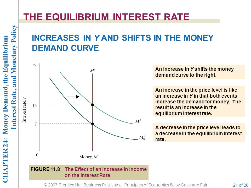 CHAPTER 24: Money Demand, the Equilibrium Interest Rate, and Monetary Policy © 2007 Prentice Hall Business Publishing Principles of Economics 8e by Case and Fair 21 of 26 THE EQUILIBRIUM INTEREST RATE INCREASES IN Y AND SHIFTS IN THE MONEY DEMAND CURVE FIGURE 11.8The Effect of an Increase in Income on the Interest Rate An increase in Y shifts the money demand curve to the right.