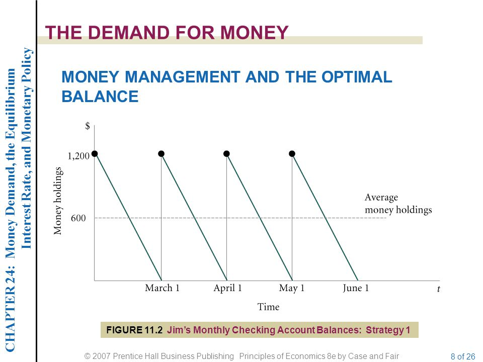 CHAPTER 24: Money Demand, the Equilibrium Interest Rate, and Monetary Policy © 2007 Prentice Hall Business Publishing Principles of Economics 8e by Case and Fair 8 of 26 THE DEMAND FOR MONEY MONEY MANAGEMENT AND THE OPTIMAL BALANCE FIGURE 11.2 Jims Monthly Checking Account Balances: Strategy 1