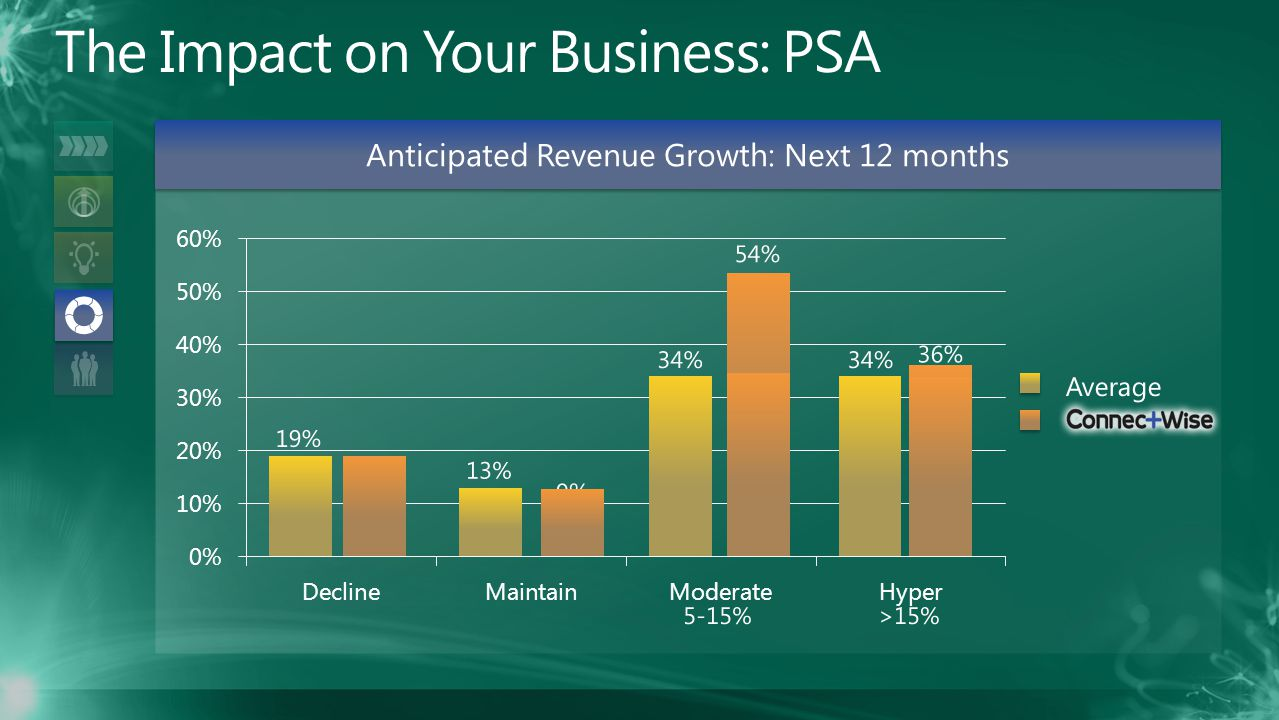 Anticipated Revenue Growth: Next 12 months