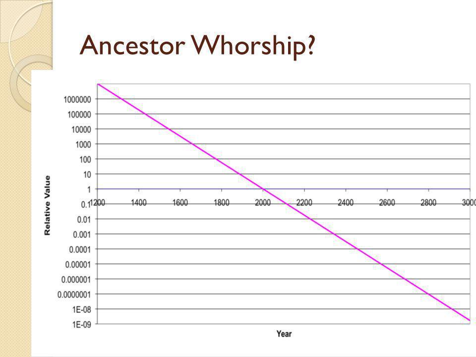 Ancestor Whorship