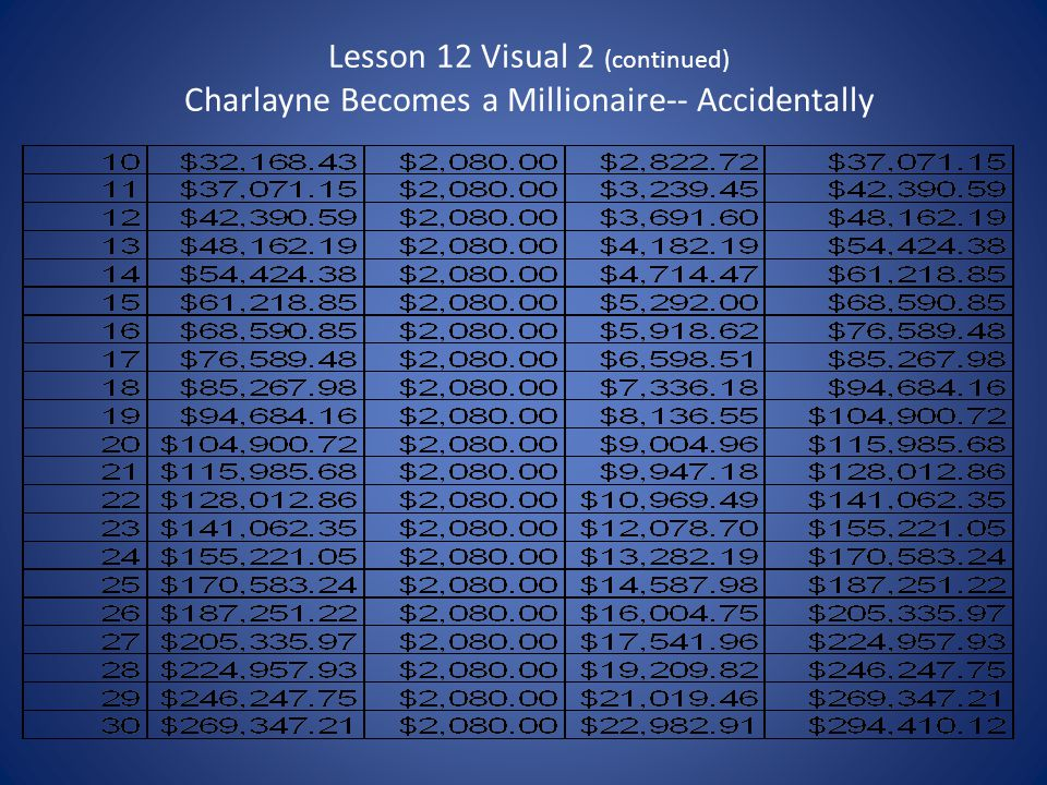 Lesson 12 Visual 2 (continued) Charlayne Becomes a Millionaire-- Accidentally