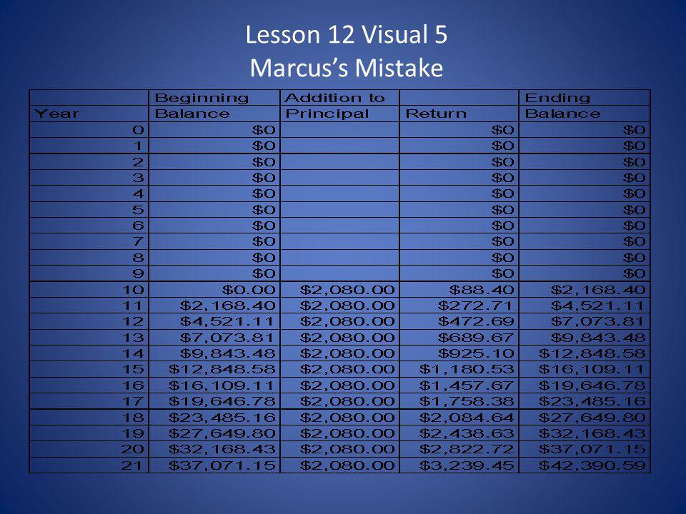 Lesson 12 Visual 5 Marcuss Mistake