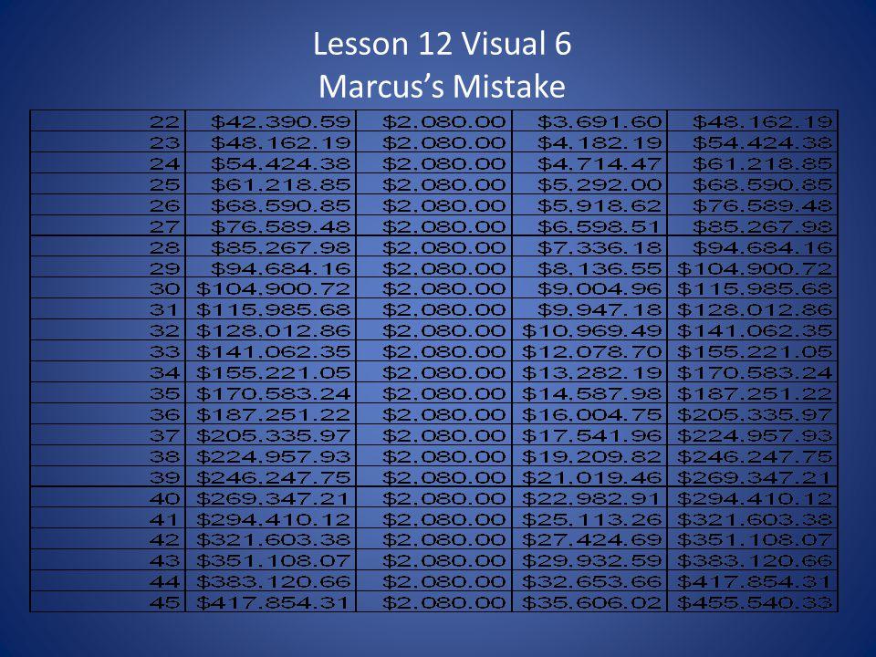 Lesson 12 Visual 6 Marcuss Mistake