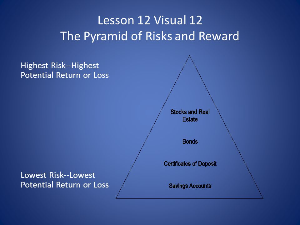 Lesson 12 Visual 12 The Pyramid of Risks and Reward Highest Risk--Highest Potential Return or Loss Lowest Risk--Lowest Potential Return or Loss