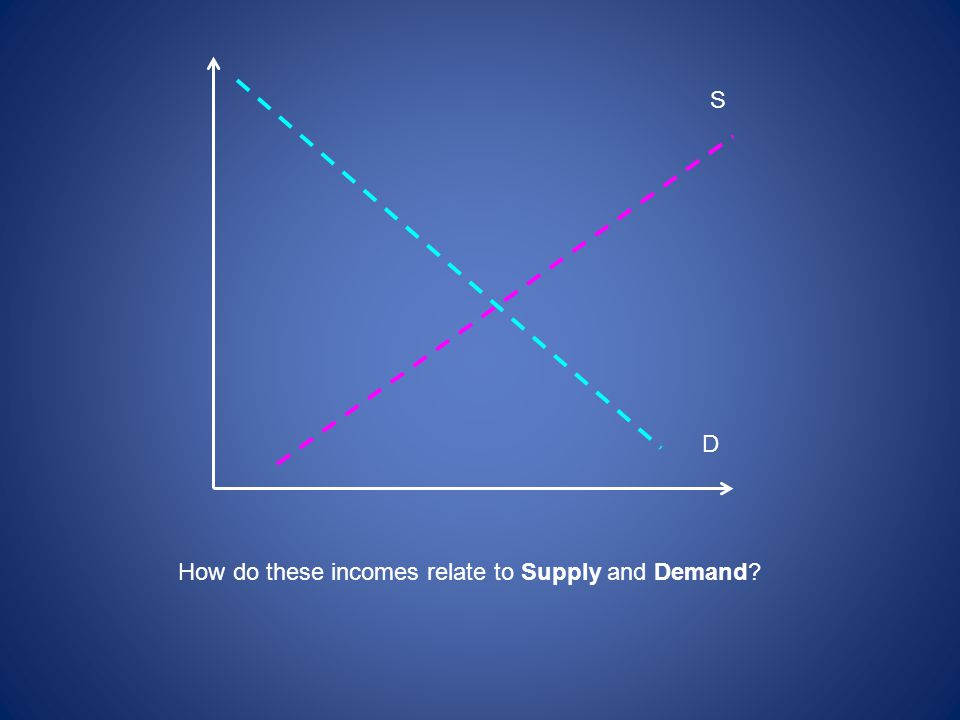 S D How do these incomes relate to Supply and Demand?