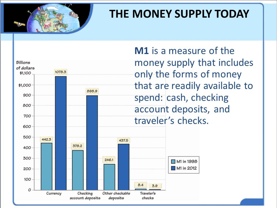 THE MONEY SUPPLY TODAY M1 is a measure of the money supply that includes only the forms of money that are readily available to spend: cash, checking a
