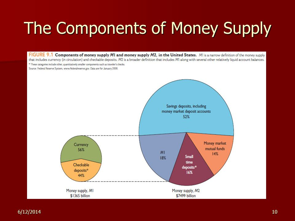 6/12/201410 The Components of Money Supply