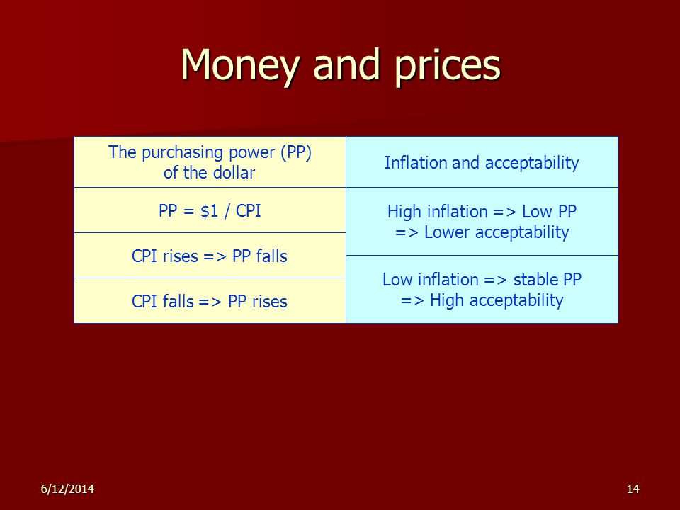 6/12/201414 Money and prices The purchasing power (PP) of the dollar PP = $1 / CPI Inflation and acceptability High inflation => Low PP => Lower acceptability CPI rises => PP falls CPI falls => PP rises Low inflation => stable PP => High acceptability