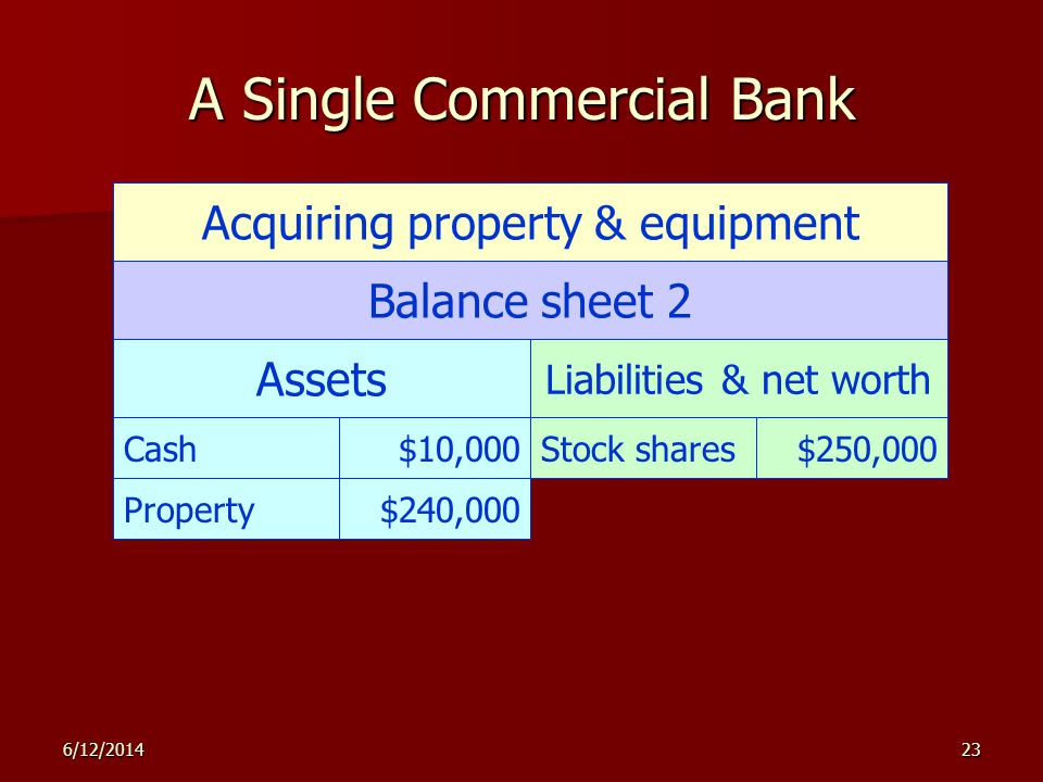 6/12/201423 A Single Commercial Bank Acquiring property & equipment Balance sheet 2 Assets Liabilities & net worth Cash$10,000Stock shares$250,000 Property$240,000