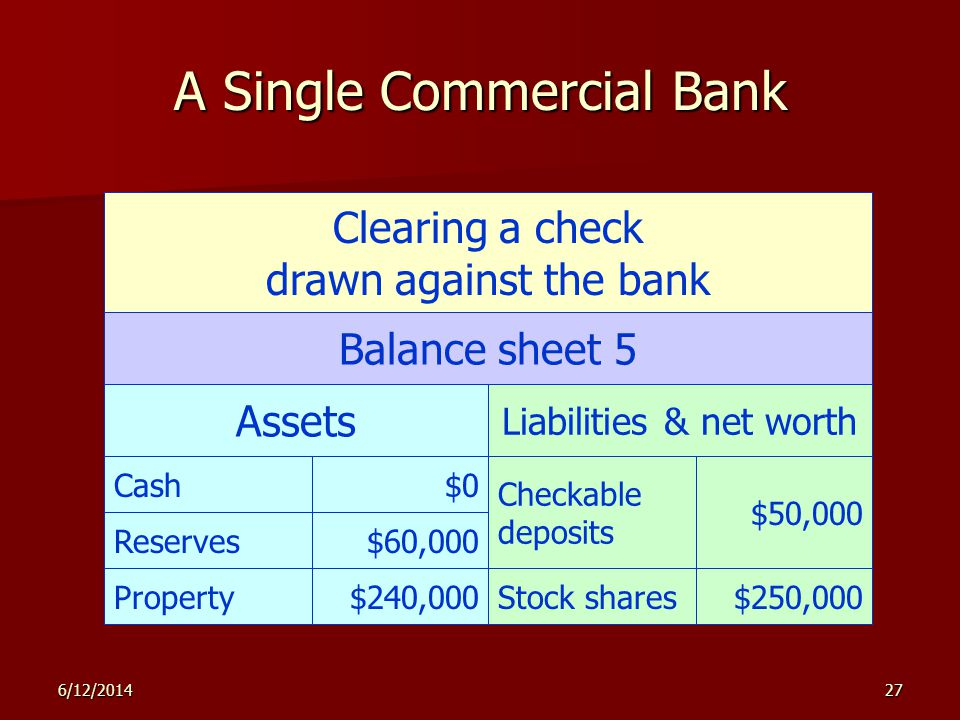6/12/201427 A Single Commercial Bank Clearing a check drawn against the bank Balance sheet 5 Assets Liabilities & net worth Checkable deposits $50,000 Stock shares$250,000Property$240,000 Reserves$60,000 Cash$0