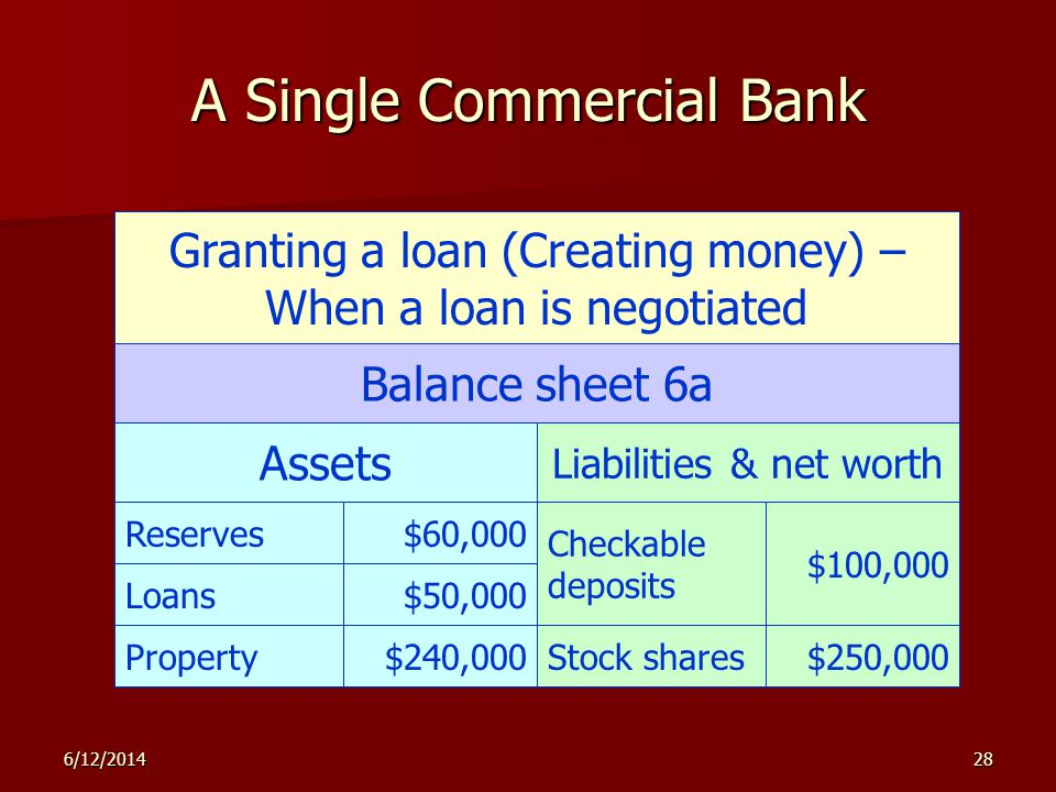 6/12/201428 A Single Commercial Bank Granting a loan (Creating money) – When a loan is negotiated Balance sheet 6a Assets Liabilities & net worth Checkable deposits $100,000 Stock shares$250,000Property$240,000 Loans$50,000 Reserves$60,000