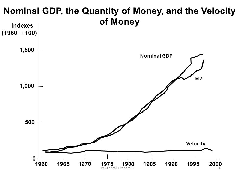 Nominal GDP Indexes (1960 = 100) 1,500 1,000 500 0 196019651970197519801985199019952000 M2 Nominal GDP, the Quantity of Money, and the Velocity of Money Velocity 10Pengantar Ekonomi 2